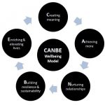 The CANBE Wellbeing model - Improveon