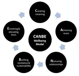 Improveon. The CANBE Wellbeing model