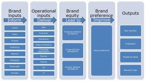 Brand & marketing driving ROI